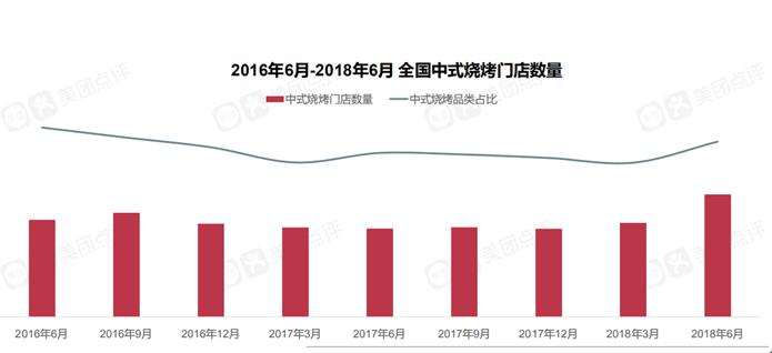美团点评发布《2018中式烧烤市场发展报告》 烧烤行业迎来回升